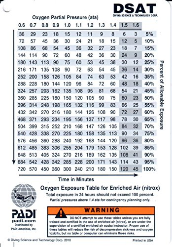 PADI Air Depth/Exposure Table