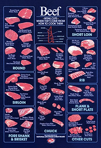 Retail Beef Cuts Poster, Vintage Butcher Chart