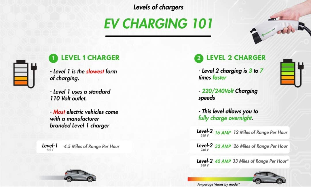 30 Feet, 6-50P Portable EVSE Electric Vehicle Charging Cable Compatible with Bolt Volt Leaf BMW i3 Fiat 500e Clarity NIRO Prius PRIMECOM Level 2 EV Charger 220//240V 16A 30ft /& 50ft