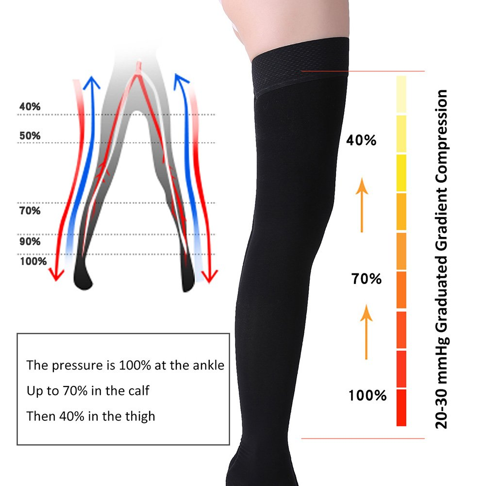 Thigh High Compression Stockings, Closed Toe, Firm Support 20-30 mmHg Gradient Compression Socks with Silicone Band, Opaque, Best for Treatment Swelling, Varicose Veins, Edema, Pregnancy, Black S by MGANG (Image #4)