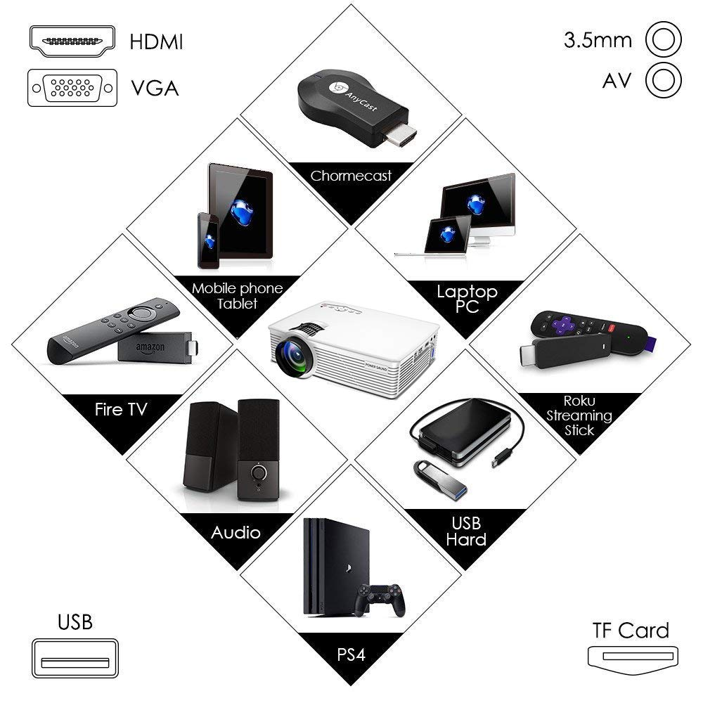 Mini Projector Portable, 1080P Supported 2000 Lux LED Mini Projector, PONER SAUND GP9 Video Projector with 170'' LCD, Compatible with Ipad, Fire TV Stick, PS4, HDMI, VGA, TF, USB, Chromecast by PONER SAUND (Image #3)