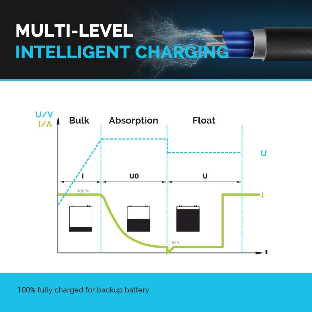 Renogy 40A and Lithium Batteries Using Multi-stage Charging for Flooded Gel AGM