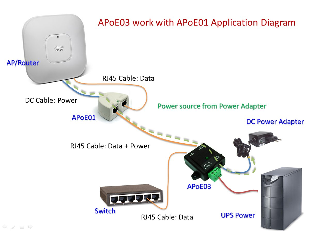 Alfa Apoe03 Redundancy Industrial Poe Adapter Dual Injector Wiring Diagram Get Free Image About Power Input Peo Provide Both Data And Electrical To Passive Enabled Device