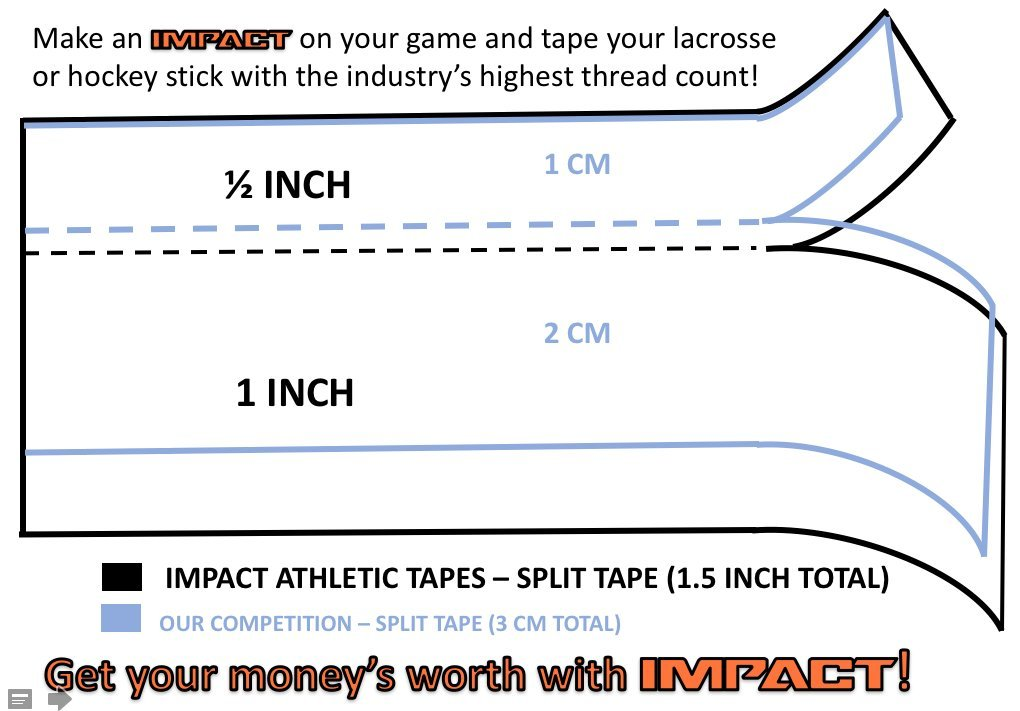 IMPACT Athletic Tapes – White Athletic Tape SPLIT TAPE (3 PACK) 1.5'' x 15 yds (1'' / .5'' Split) 50/50 Polyester & Cotton for Durability - Trainers Tape (Hockey & Lacrosse Stick Tape)