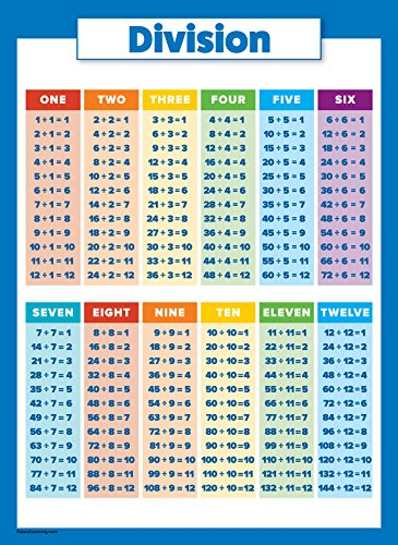 10 Large Math Posters For Kids Multiplication Chart Import It All