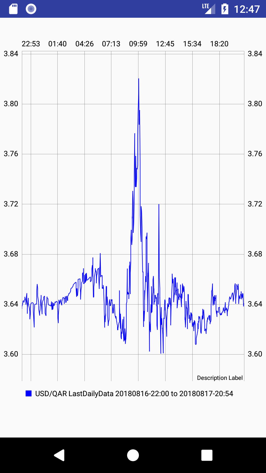 Currency Converter For Qatari Riyal (QAR)