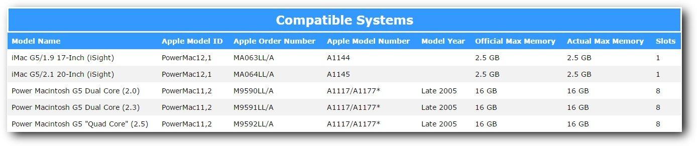 1GB PC2-4200 Apple iMac G5 iSight A1144 MA063LL//A MA064LL//A A1145 Memory Ram