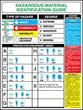 "Accuform Signs HTP203 Haz-Mat Poster (English), ""HAZARDOUS MATERIAL IDENTIFICATION GUIDE"", 32"" Length x 20"" Width, Laminated Flexible Plastic"
