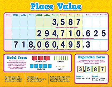 Amazon Teacher Created Resources Place Value Chart 7561