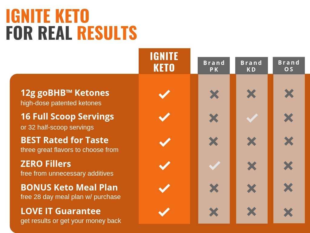IGNITE KETO Drink - Instant Exogenous Ketones Supplement - 12g Pure BHB Salts - Fuel Ketosis, Energy, and Focus - Best goBHB Ketone Drink Powder Mix - Perfect for Low Carb Keto Diet by Keto Function (Image #6)