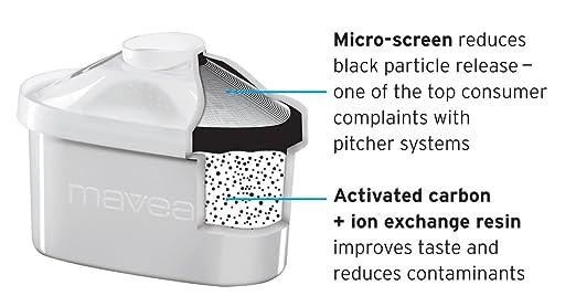 Mavea 1001122 Maxtra filtro de repuesto para MAVEA jarra de filtrado de agua (3 - 12 unidades): Amazon.es: Hogar