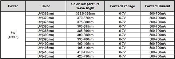 Jammas 50pcs1w 3W Ultra Violet UV Power LED 365nm Emitter 3W uv led chip led Light