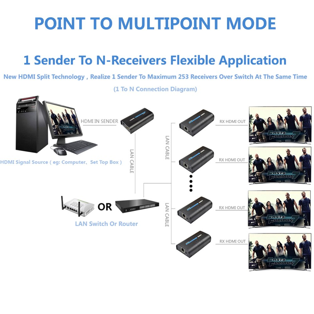 Mirabox Hdmi Extender Ber Tcp Ip Rj45 Cat5 5e 6 6e Utp Hdmisuperextendercat6wiringdiagramjpg Stp Ethernet Lan Schalter Netz Untersttzung 400ft 1080p Cat6 Zu Schwarzes Hsv373