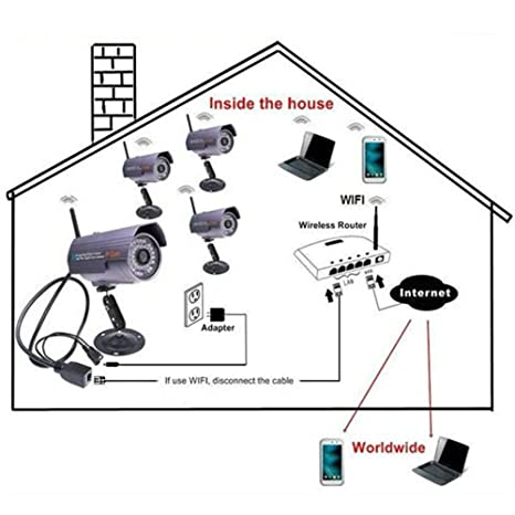 Amazon com : Wanscam Ip Camera AJ-C0WA-C116 Wifi IR CUT