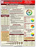 Laminated Quick-Card: 2011 National Electrical Code (NEC)