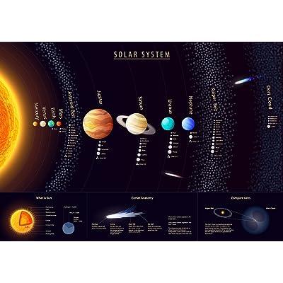 Maxi Taille du système solaire Poster mural montrant le soleil et les planètes A179x 58cm