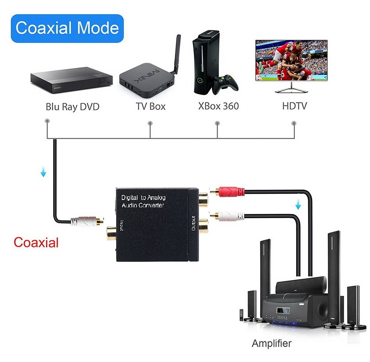 Amazon.com: Digital Optical Coax to Analog Stereo Audio L/R Converter Adapter with Optical Cable RCA Cable: Home Audio & Theater