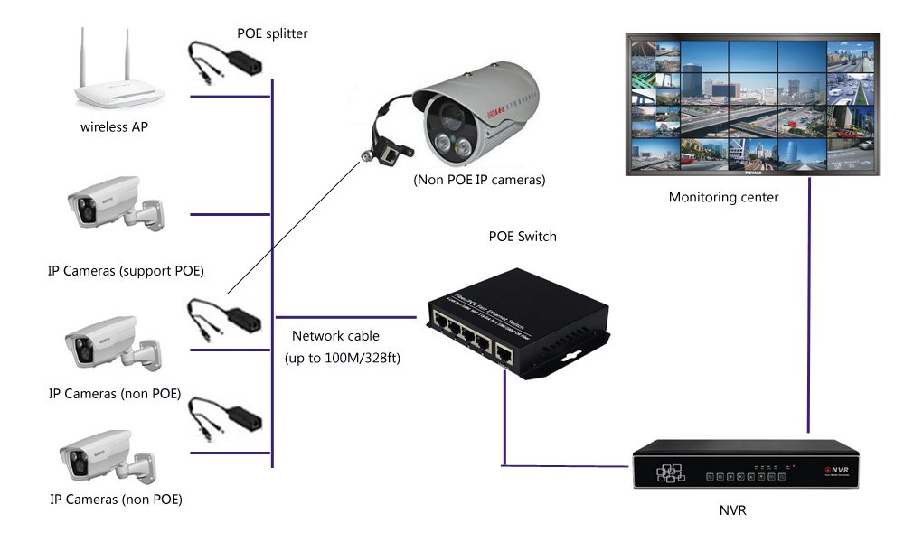Guantai 10/100Mbps 4 Ports & 1 Uplink PoE Switch (black) IEEE802.3af (15.4W) For CCTV Network POE IP Cameras NVR wireless AP by Guantai