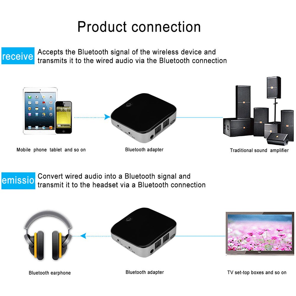 Richer R Bluetooth Transmitter Receiver Wireless 2 In 1 Dongle Wiring Diagram Audio Music Adapter Spdif Aux Port Tv Home Stereo System Electronics