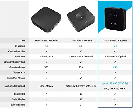 Bluetooth 5 0 Multi Stream Bluetooth Transmitter With Computers Accessories