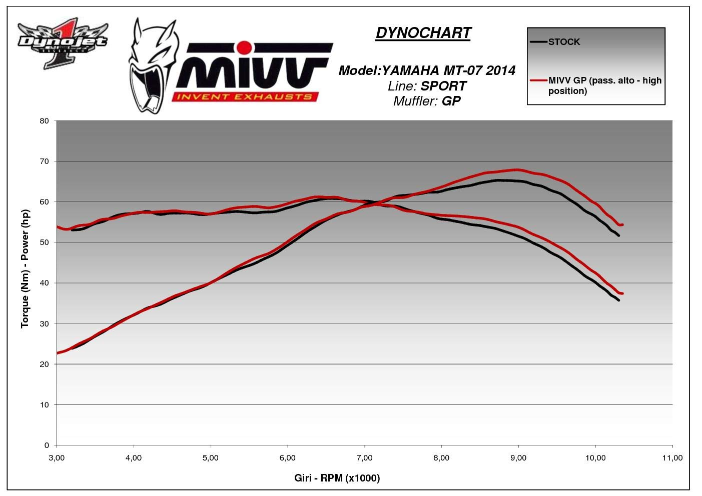 Y.045.LXB Komplette Auspuffanlage MIVV GP Schwarz Edelstahl Hoch fur Mt 07 2017 17