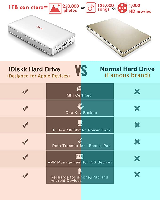 1000GB (1TB) Hard Drive External Storage for iPhone 5/6/7/8,X,XR,XS MAX,new  iPad Pro and MacBook and PC,USB+USB C Data Photos Backup Flash Drive (APP