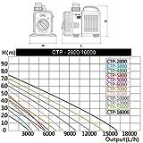 miahome-SuperECO-Filterpumpe-Teichpumpe-Energiespar-Wasserpumpe-Koiteich-Bachlaufpumpe-3000LH3600LH4500LH5200LH8000LH10000LH