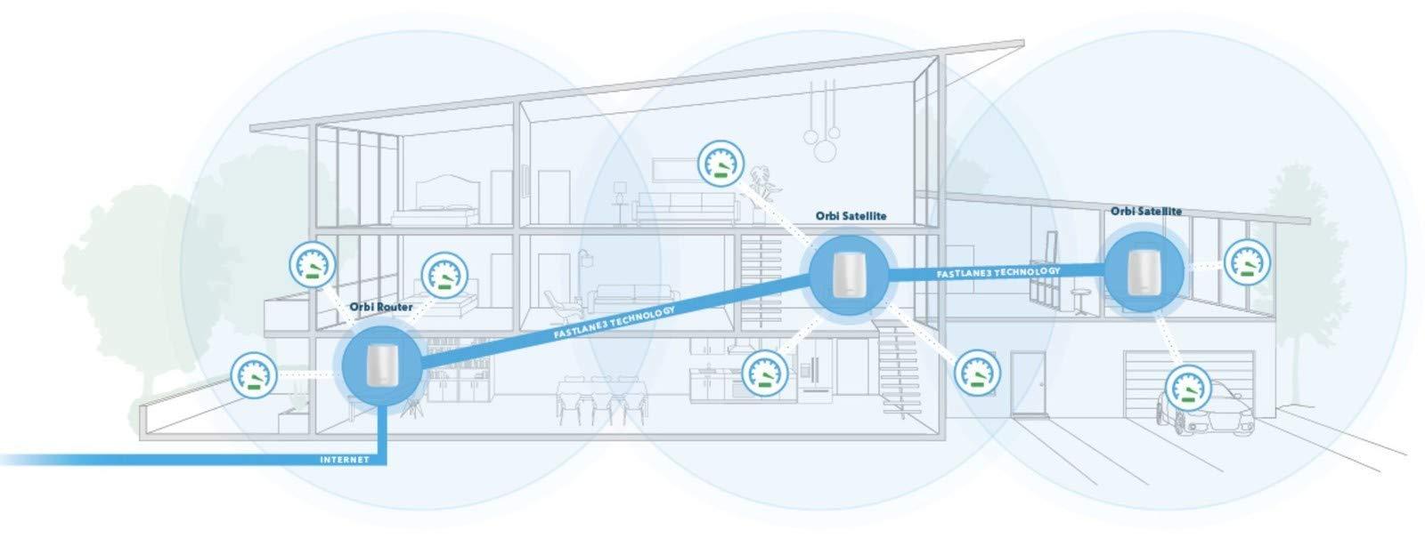 NETGEAR Orbi WiFi System by NETGEAR (Image #7)