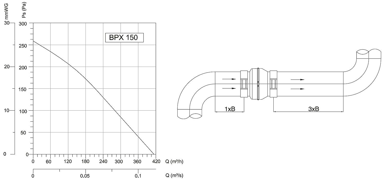 Turbine Rohrventilator Rohrlüfter 150mm Metall Radial Kanalventilator Ablüfter