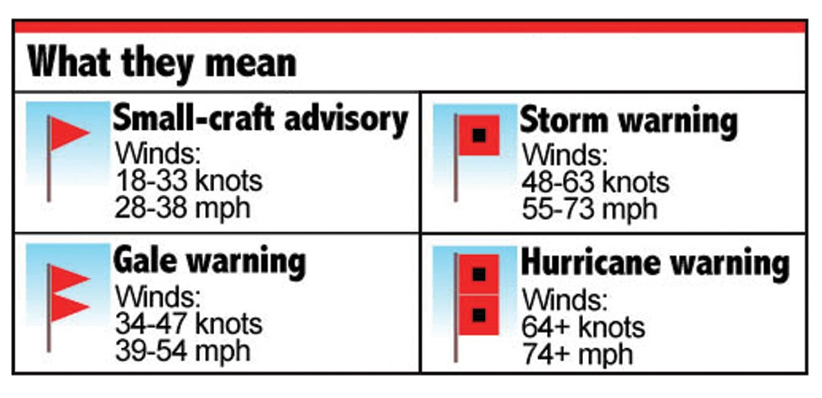 33 Knots To Mph >> Amazon Com Storm Warning Flags Red Sports Outdoors