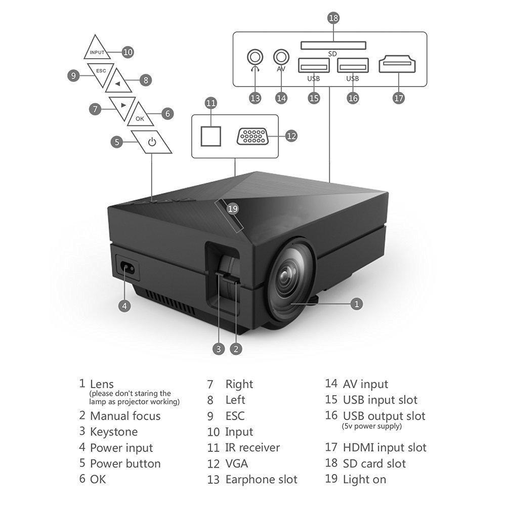 amazon com deeplee gm60 multimedia mini led projector electronics rh amazon com kodak brownie 500 movie projector manual kodak ektasound 245 movie projector manual