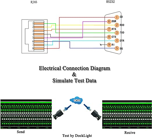 Amazon.com: LFHUKEJI RJ45 to RS232,DB9 9-Pin Serial Port Female to RJ45  Female Cat5e/6 Ethernet LAN Extend Adapter: ElectronicsAmazon.com