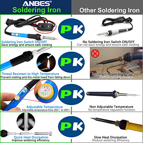 ANBES Soldering Iron Kit 60W Adjustable Temperature Welding Tool,Digital Multimeter,2pcs Soldering Iron Tips,Desoldering Pump,Wire Stripper Cutter,Tweezers,Soldering Iron Stand,2pcs Electronic Wire