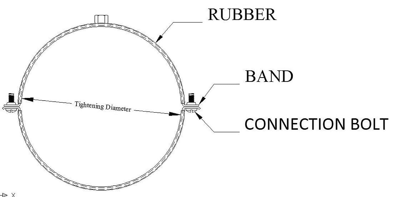Rohrschelle /Ø 100 mm f/ür Klima /& L/üftunganlage DN 100mm