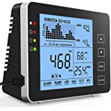 GZAIR Model 1 Indoor CO2 Meter, Temperature and Relative Humidity Wall Mountable Carbon Dioxide Detector, Air Quality…