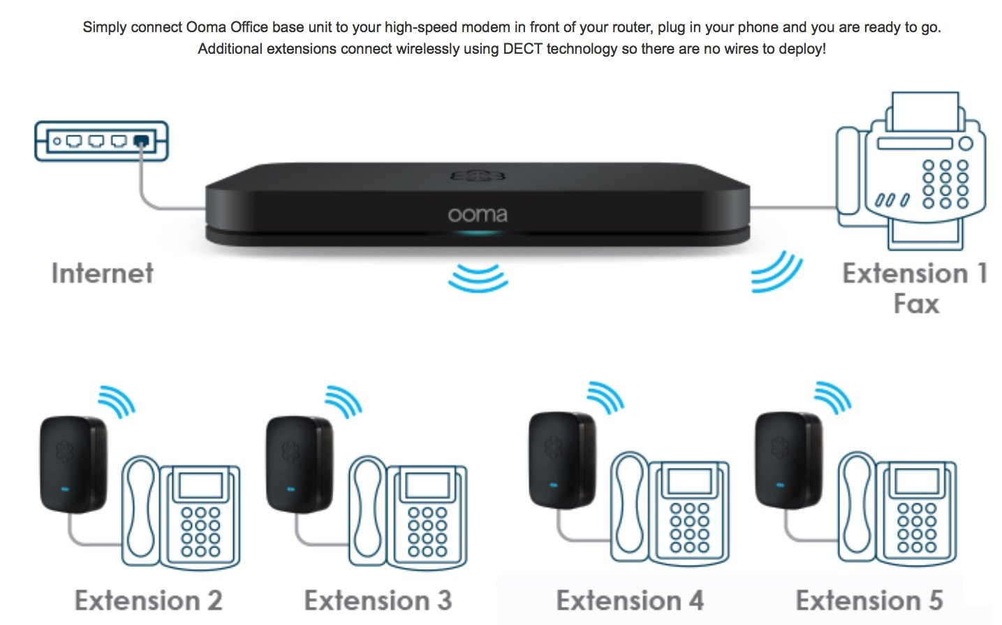 Distribute Ooma Diatone To The Whole House With Existing Wiring Lml3600 Variable Gain Amplifier Circuit Amplifiercircuit Amazon Com Office Business Class Voip Phone System Linx Rh