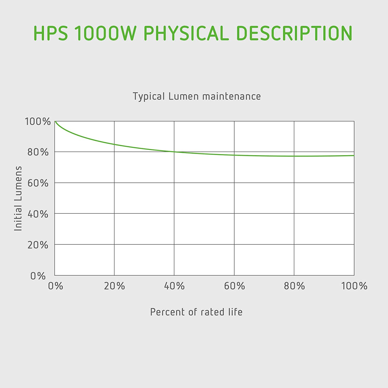 VIVOSUN 1-Pack 1000 Watt High Pressure Sodium HPS Grow Light Bulb Lamp on