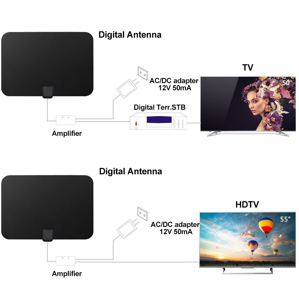 Longest Range Digital Tv Antenna – Jerusalem House