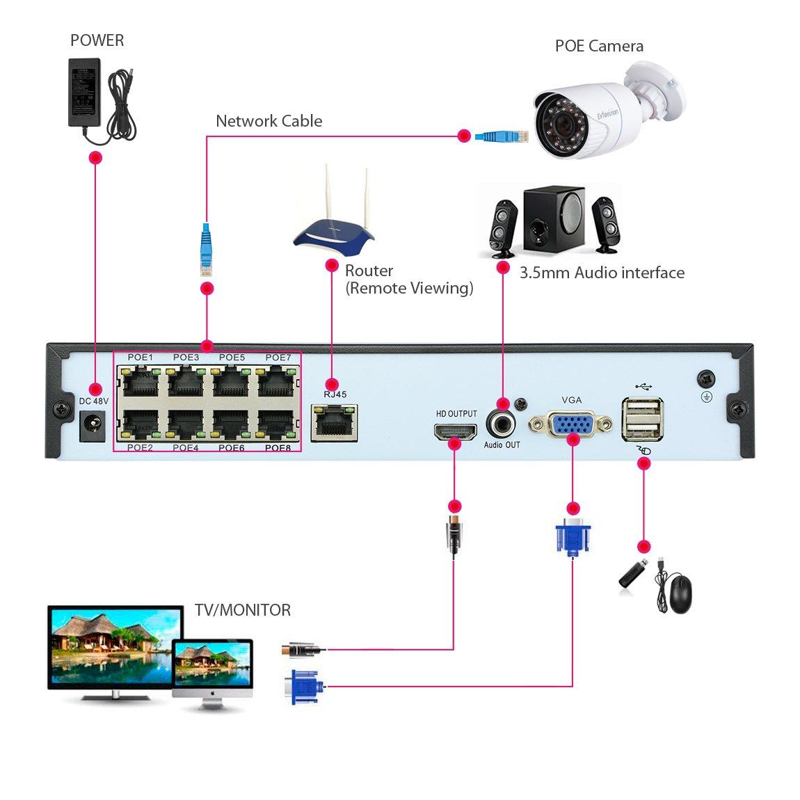 Detecci/ón de Movimiento H.265 CCTV NVR Soporte Onvif P2P F/ácil Acceso Remoto Desde el m/óvil//PC Sin HDD Evtevision 16 Canal 5MP Network Video Recorder with 8 PoE Ports Salida HDMI//VGA