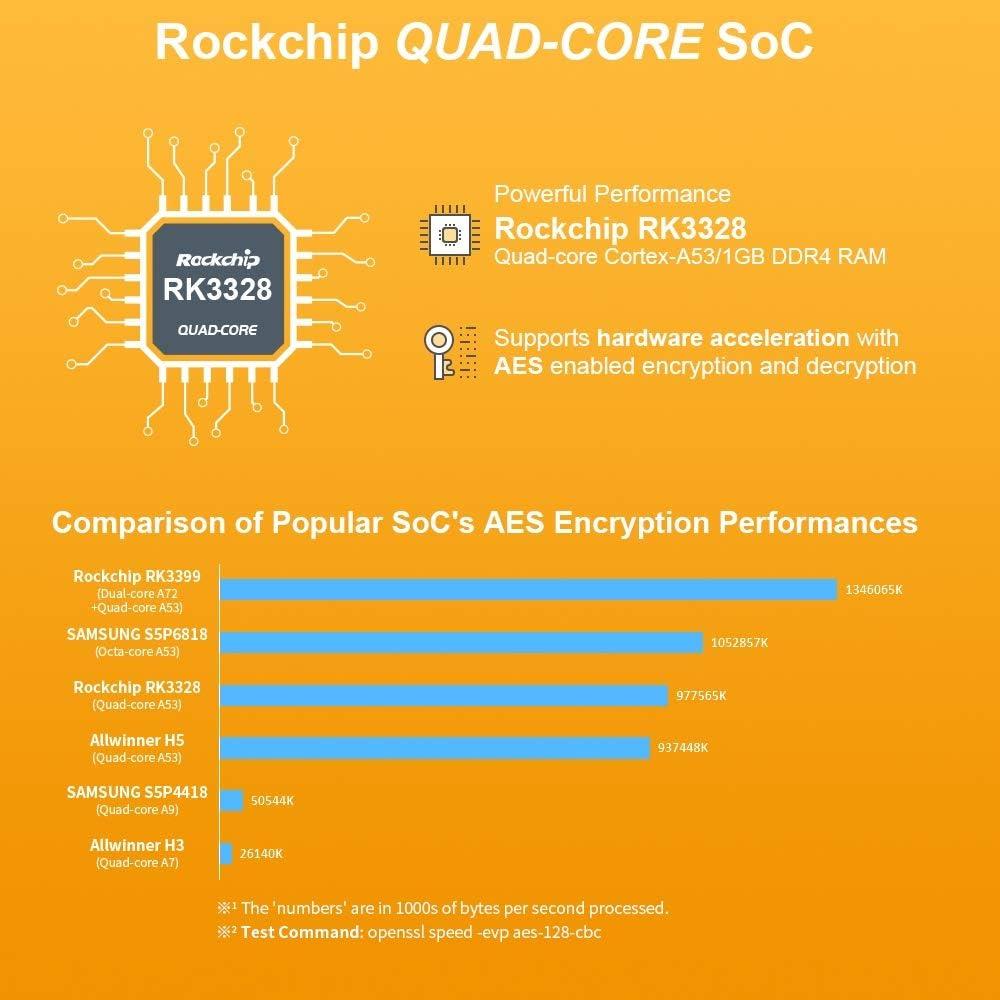 FriendlyElec Nanopi R2S Mini enrutador de viaje portátil OpenWRT con puertos Ethernet de doble Gbps de 1 GB DDR4 basado en RK3328 Soc para IOT NAS ...