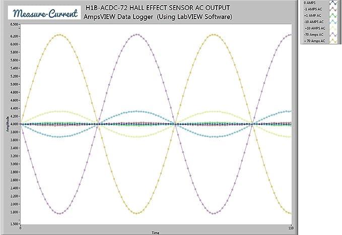 Solar/Viento turbina AC o DC Corriente Transductor Sensor de ...