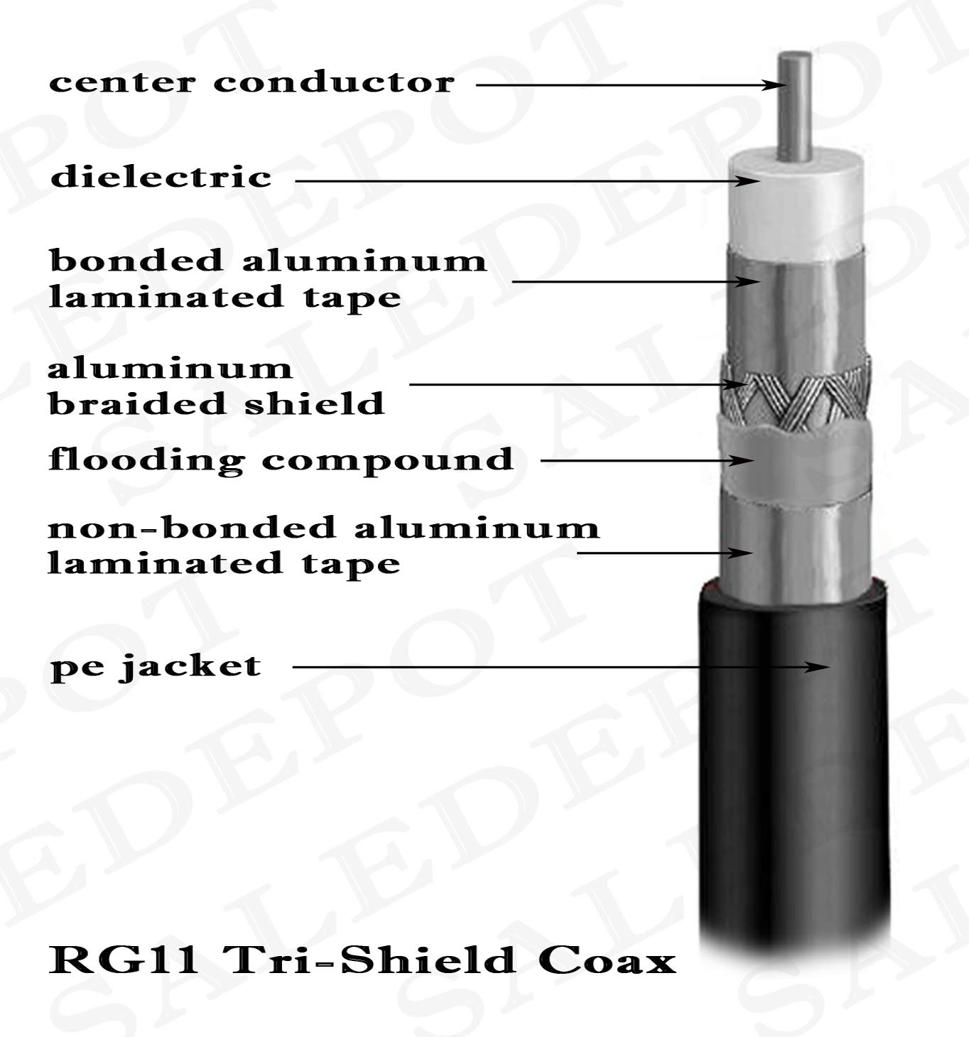 Amazon.com: RG11 Cable coaxial rollo de tri-shield Drop con ...