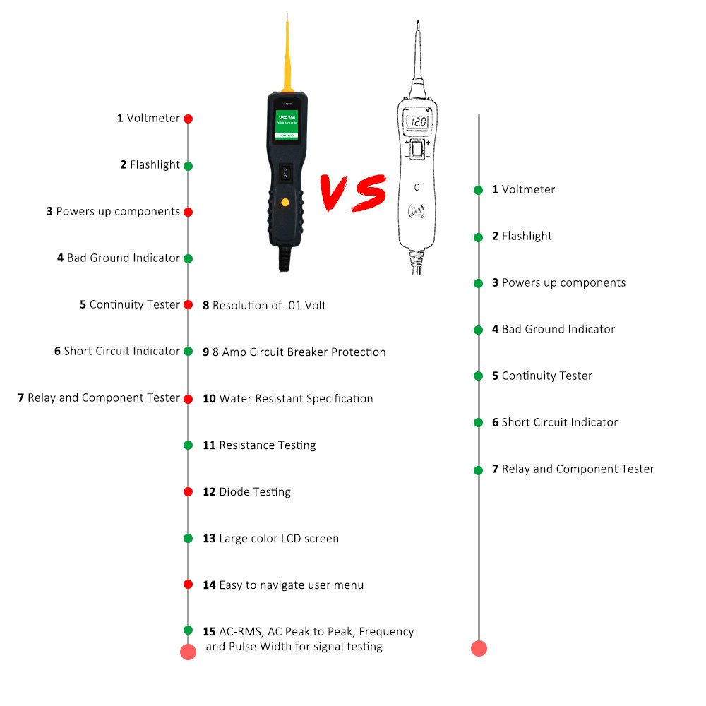 Automotive Circuit Tester Power Probe Kit Dc Ac Current Electrical With Hook Heavy Duty Probecircuit Resistance Diodes Vehicle Voltage Signal Diagnostic Activating Components Tools Vxdas