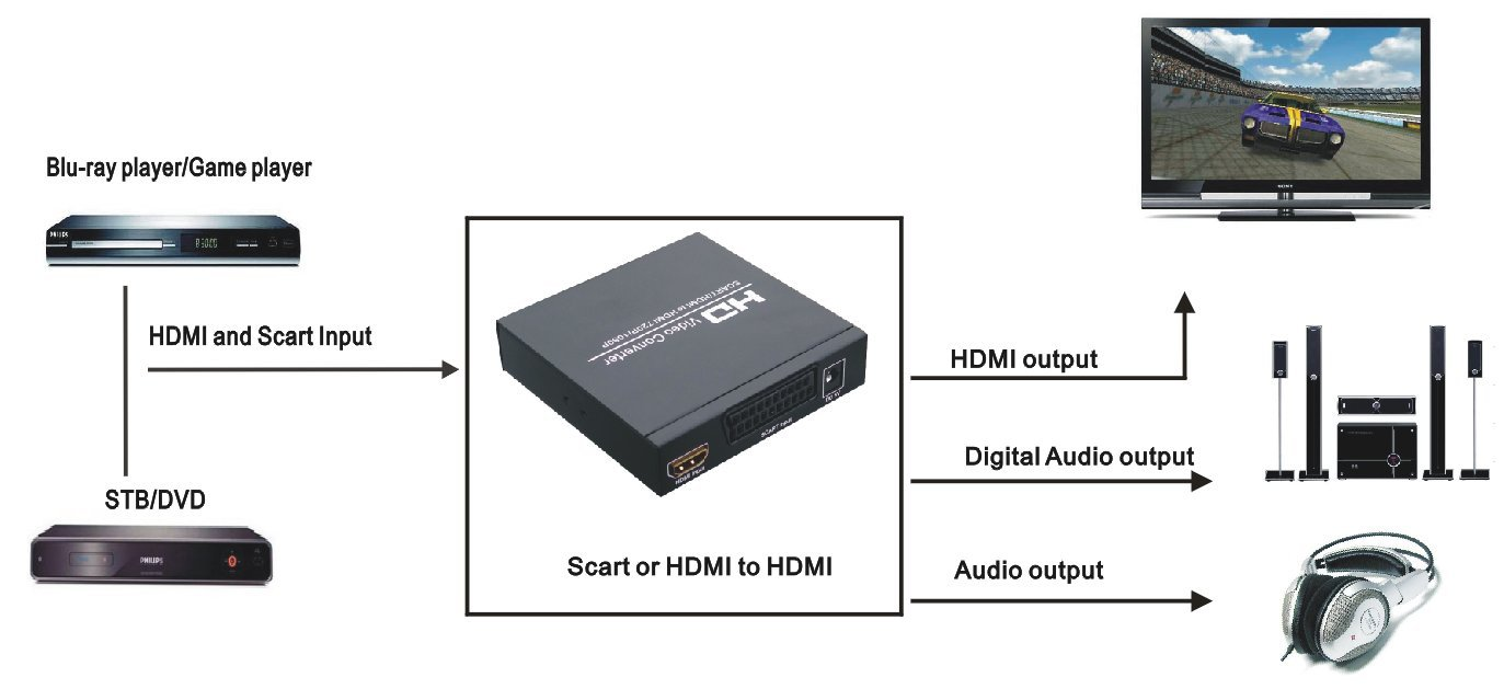 sumicorp.com Elektronik & Foto Video-Formatwandler Wei HDMI/DVI ...