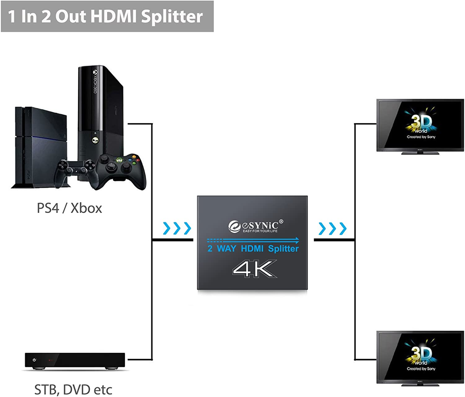 eSynic 1x2 HDMI Splitter 4K HDMI Splitter 1 in 2 Out HDMI Amplifier Adapter Aluminum Ver 1.4 HDCP with Power Adapter Supports 3D 4K@30HZ Full HD1080P for PC PS3 PS4 Blu-ray Player Apple TV HDTV