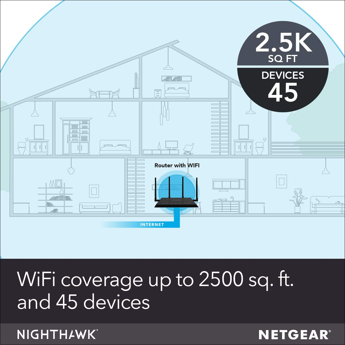 NETGEAR Nighthawk X4S Smart WiFi Router (R7800) - AC2600 Wireless Speed (up  to 2600 Mbps) | Up to 2500 sq ft Coverage & 45 Devices | 4 x 1G Ethernet,