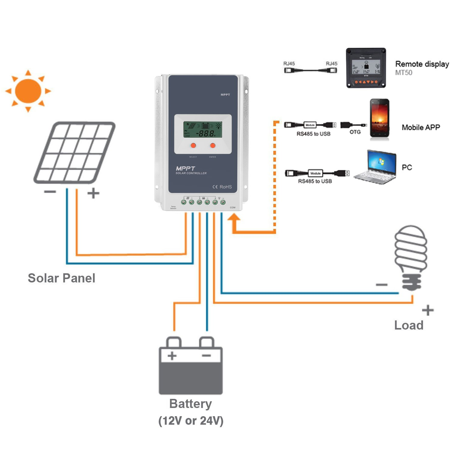 Flexzion Solar Charger Controller 10a Pwm Panel Battery Diagram Regulator 12v 24v Energy System Smart