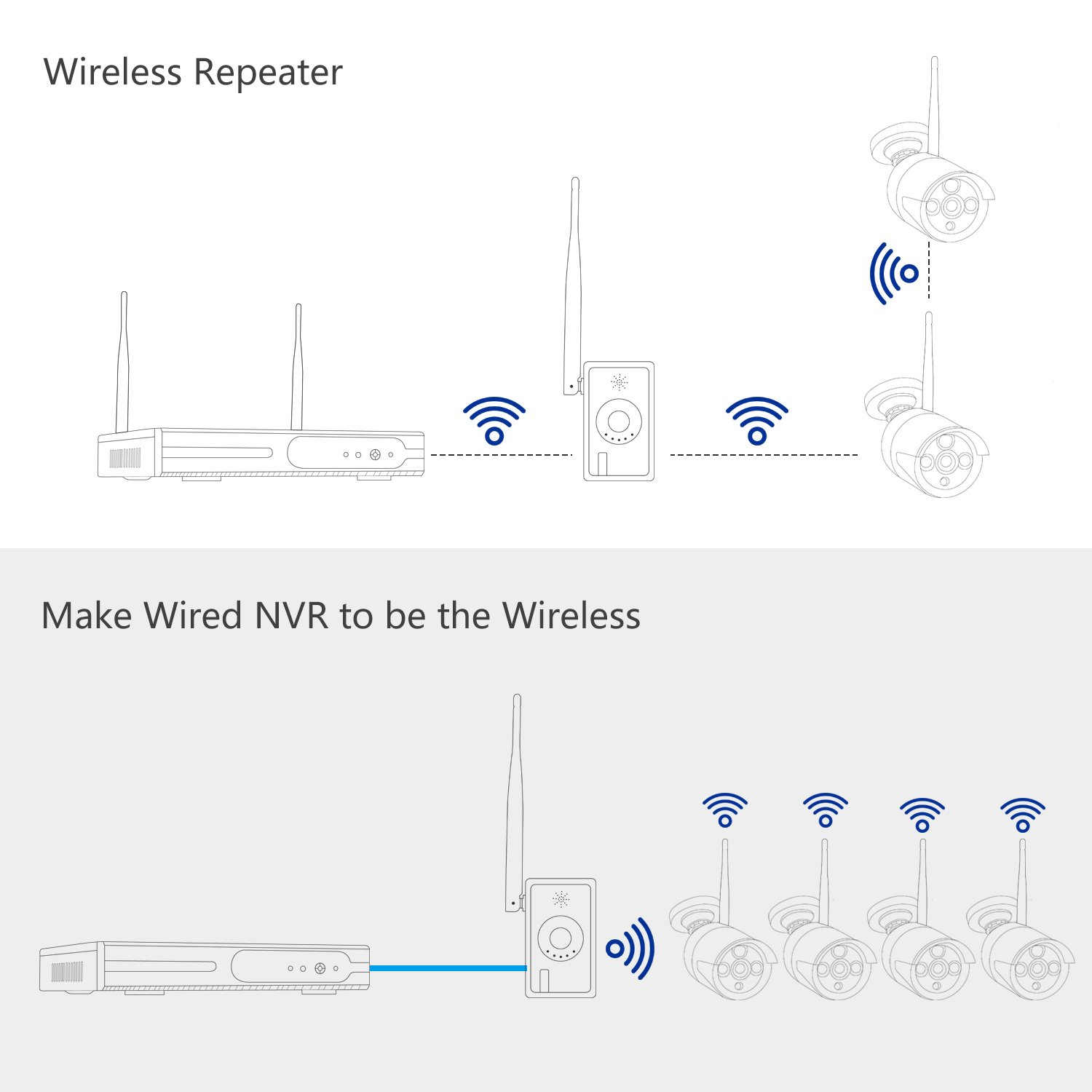 for Safevant Wireless Security Camera System,Signal Booster Between Cameras and NVR Box Safevant WiFi Singal Extender NO Power Supply Matched