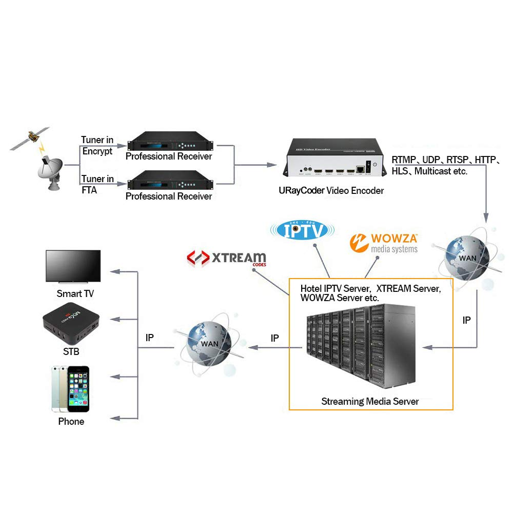 URayCoder Cost-Effective 4 in 1 4 Channels MPEG4 H 264 1080P 1080i HDMI IP  Video Streaming Encoder Live Broadcast RTMP Encoder IPTV Encoder HDMI to