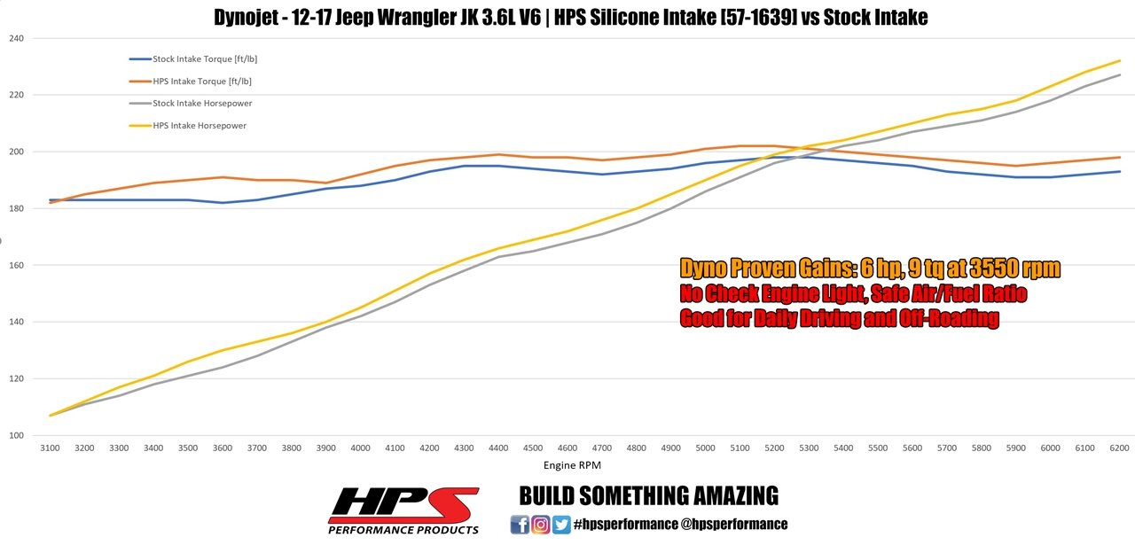 HPS 57-1639-BLK Silicone Air Intake Hose Kit Post MAF Tube Black